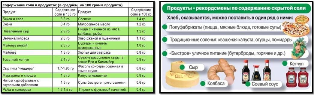 Можно ли добавлять соль в пищу собке, норма потребления для собак