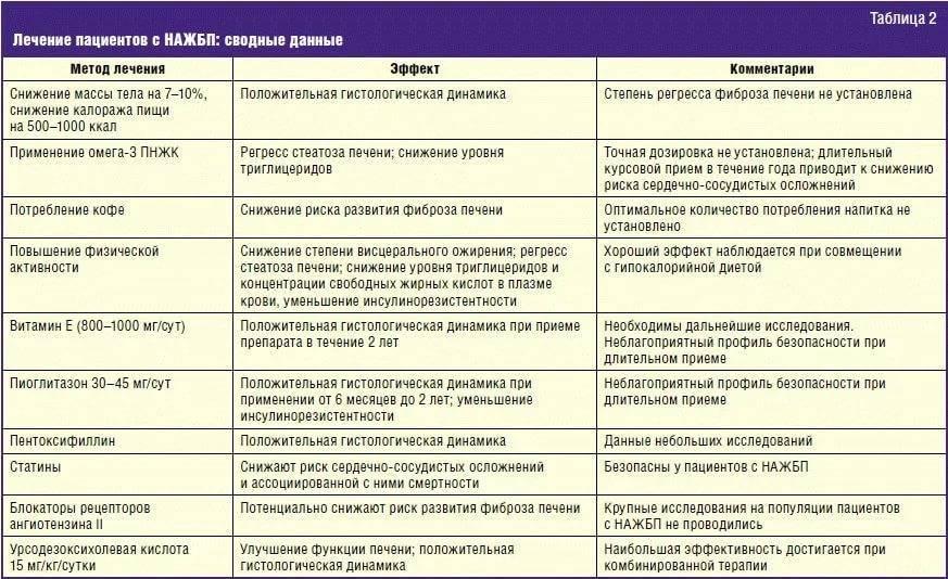 Панкреатит у кошек - лечение и симптомы