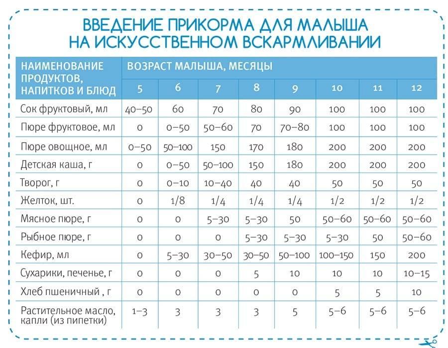 Чем и как кормить щенка: примерное меню, рацион в зависимости от возраста - kotiko.ru
