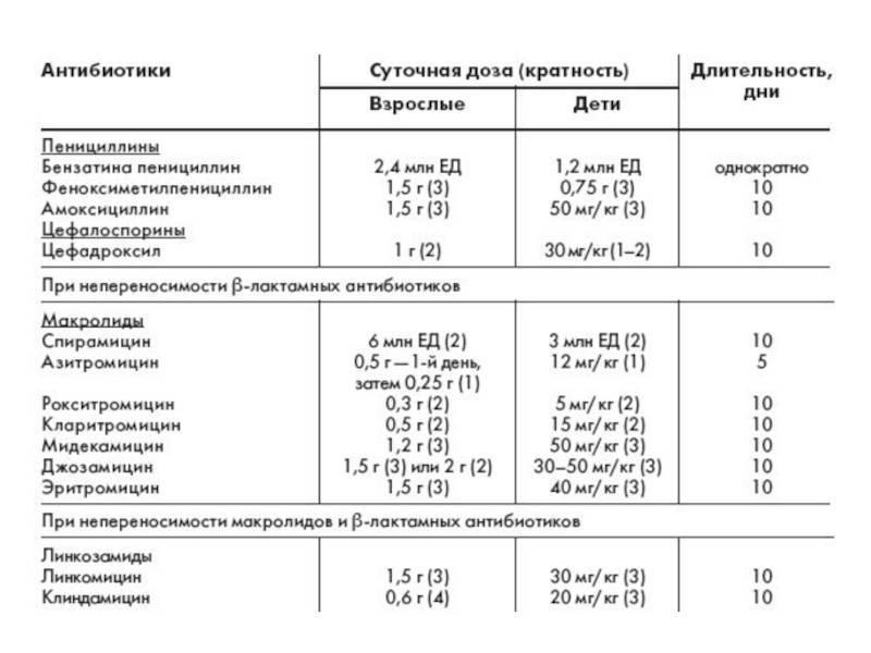 Антибиотики при воспалении десен и корней зубов, при флюсе