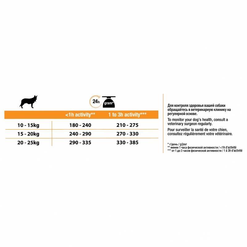 Корм для собак мерадог: отзывы и состав