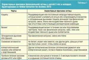 """Астма у кошек - симптомы и лечение бронхиальной астмы у кошек в москве. ветеринарная клиника """"зоостатус"""""""