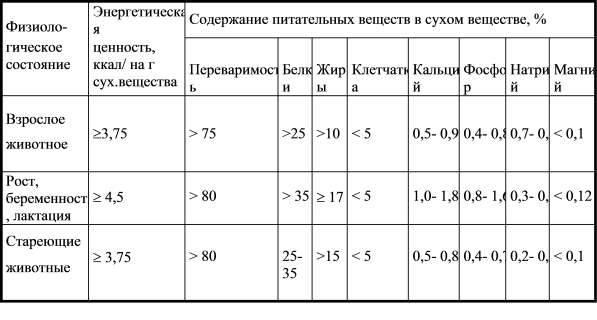 Анализ и сравнение сухих готовых кормов для кошек разных марок по составу и качеству