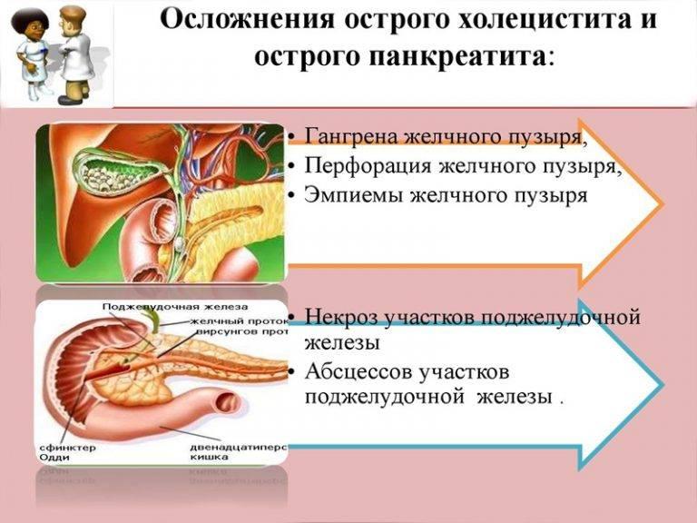 Панкреатит: причины, симптомы и лечение