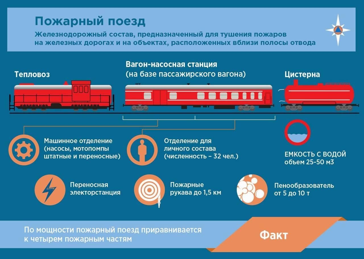 Перевозка багажа в поезде ржд в 2020 году - почтовая, оружия, велосипеда, правила, стоимость