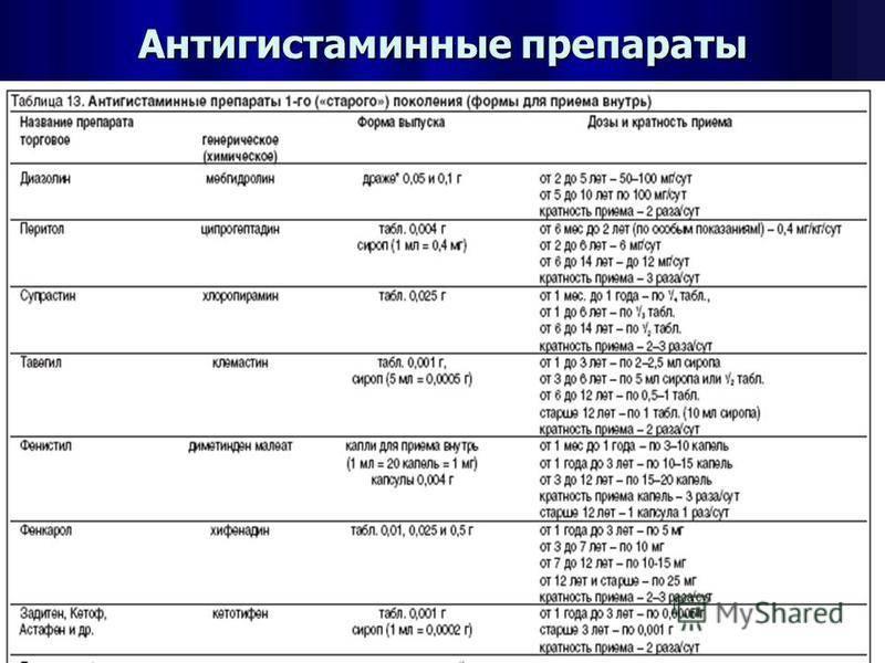 Антигистаминные препараты - перечень популярных лекарств по группам