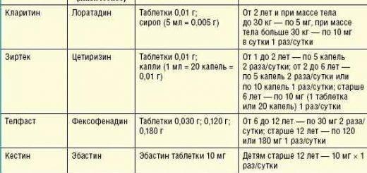 Курс аллерген-специфической иммунотерапии - цены в клинике семейный доктор, москва