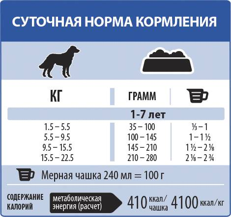 Норма сухого корма для щенков (17 фото): особенности кормления. сколько граммов нужно давать в день? как правильно рассчитать норму по таблице?