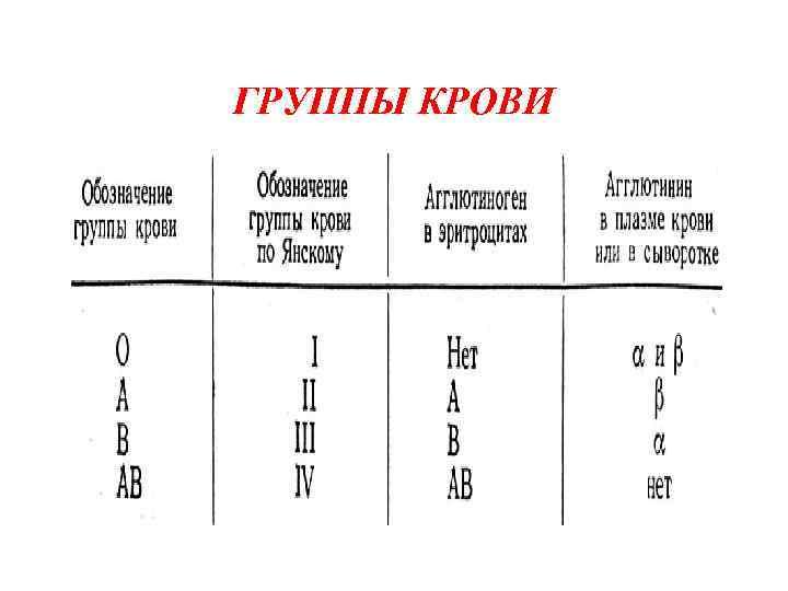 7 фактов о своей группе крови, которые никто не знает, но обязаны знать все :: инфониак