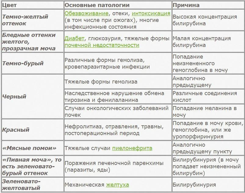 Желтый кал у взрослого человека и ребенка: о чем говорит, причины | компетентно о здоровье на ilive