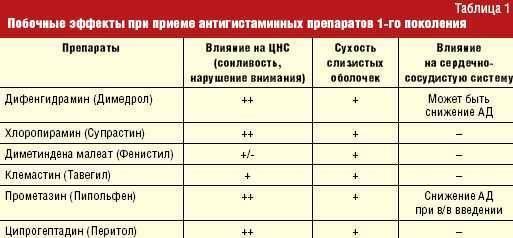 Аллерген-специфическая иммунотерапия (асит)