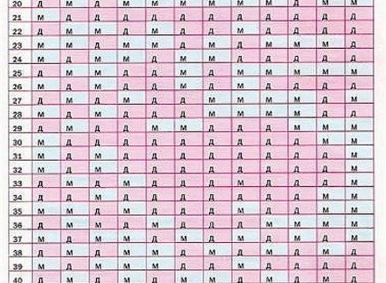 Как определить пол щенка: быстро и безошибочно