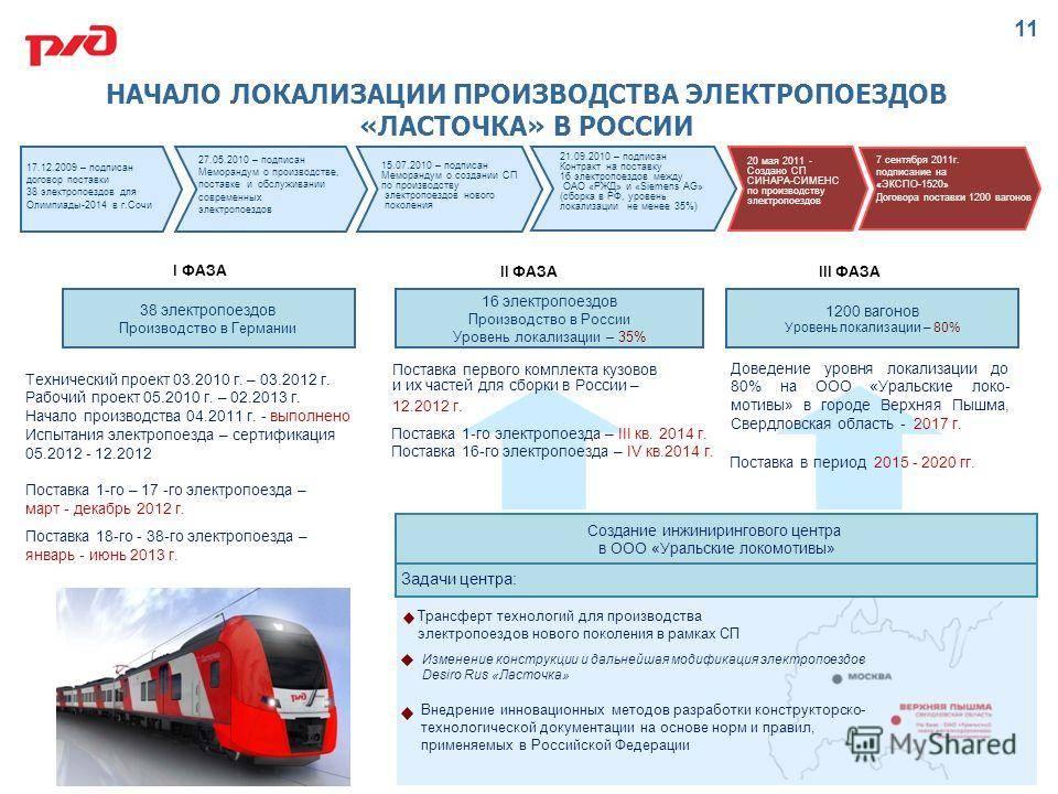 Как везти собаку на поезде по россии?