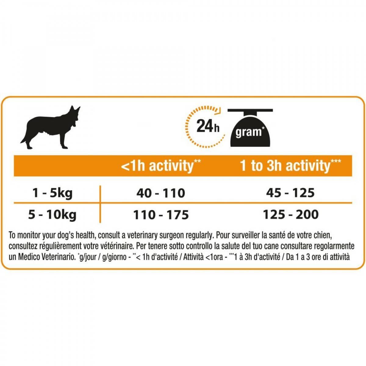 Meragod (мерадог) для собак   состав, цена, отзывы