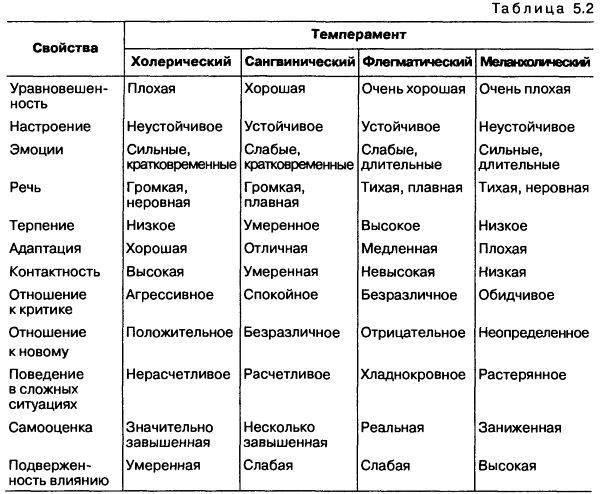 Кто такой сангвиник: полная характеристика и совместимость с другими типами темперамента